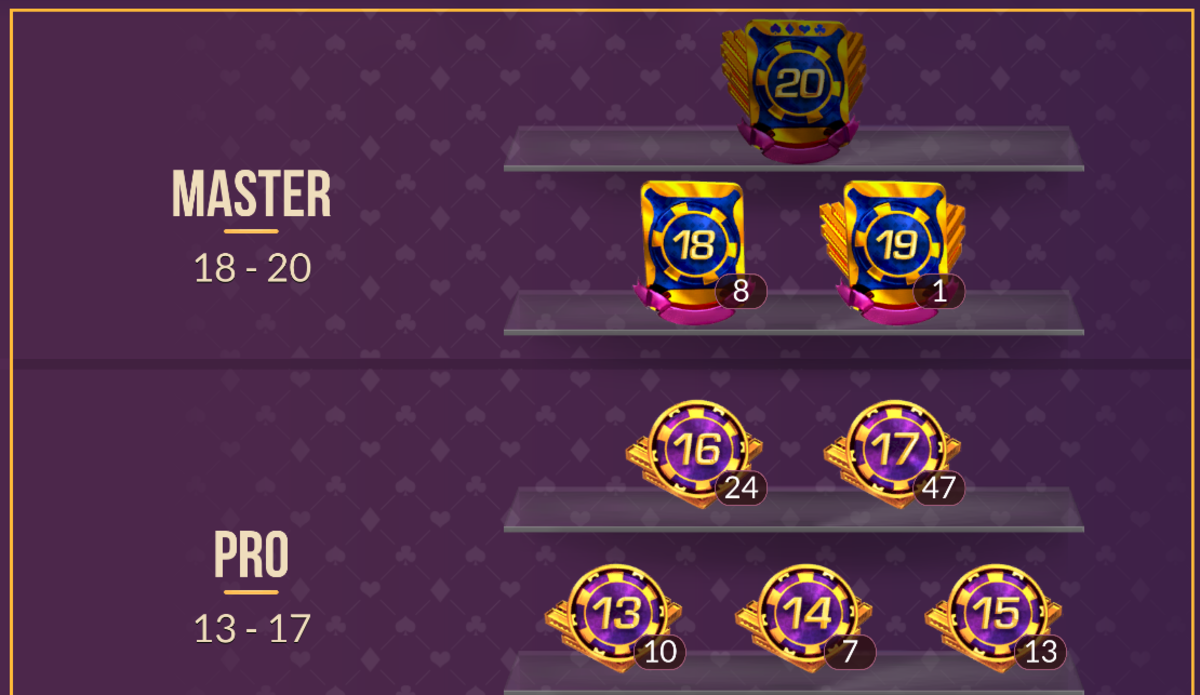 """My """"Zynga Poker"""" League history. You can see the league badges."""