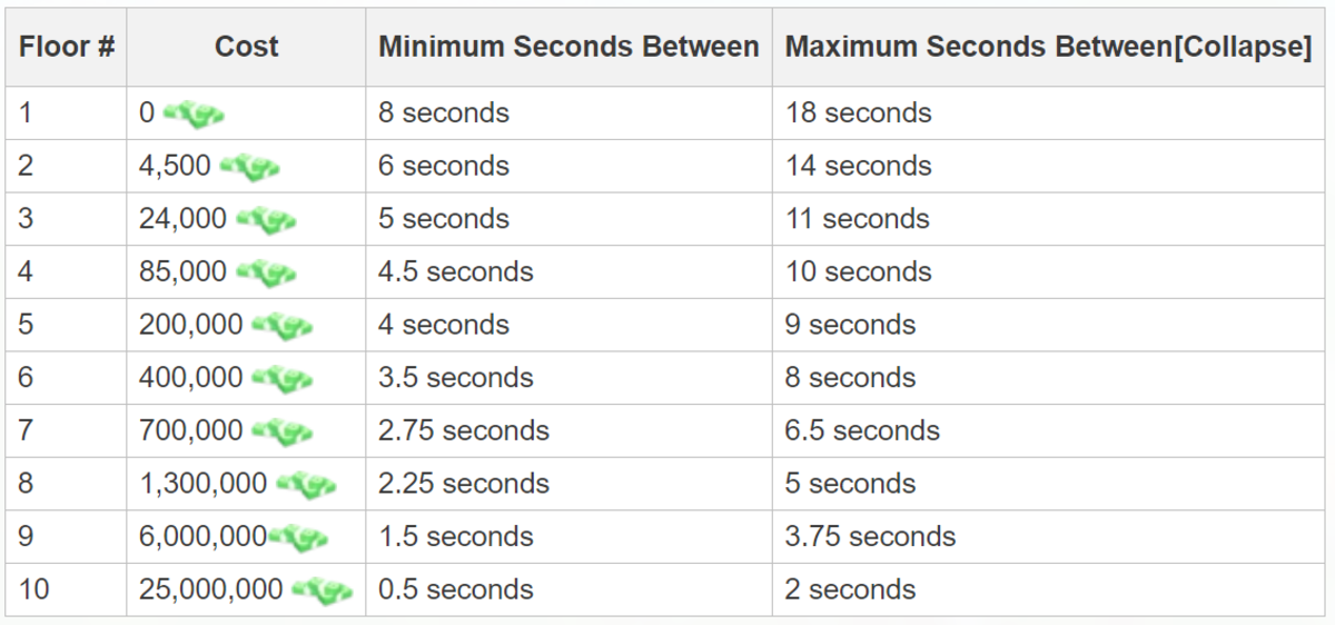 The table shows the cost of adding each floor to your restaurant and how it affects the customer arrival times.