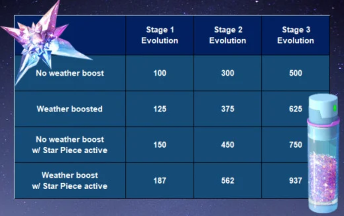 A chart showing the stardust gained from catching Pokémon with certain boosts active.