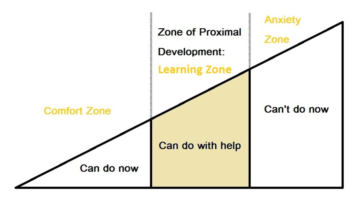 Vygotsky erikson and piaget and their contributions to education zone of proximal development diagram ccuart Choice Image