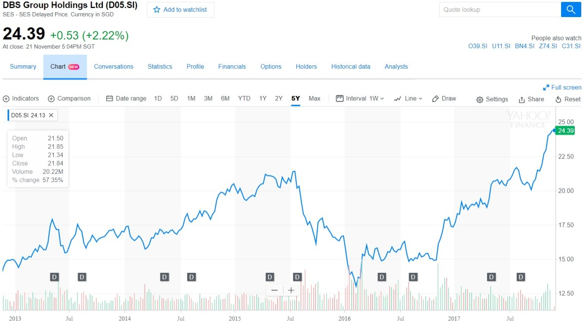 Over a 5 year period, there is a SGD $11 difference in share price. That's almost half of today's share price!