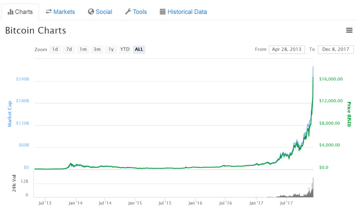 Bitcoin has moved from less than 1 cent when it started in 2009 to over $20,000 in late 2017.