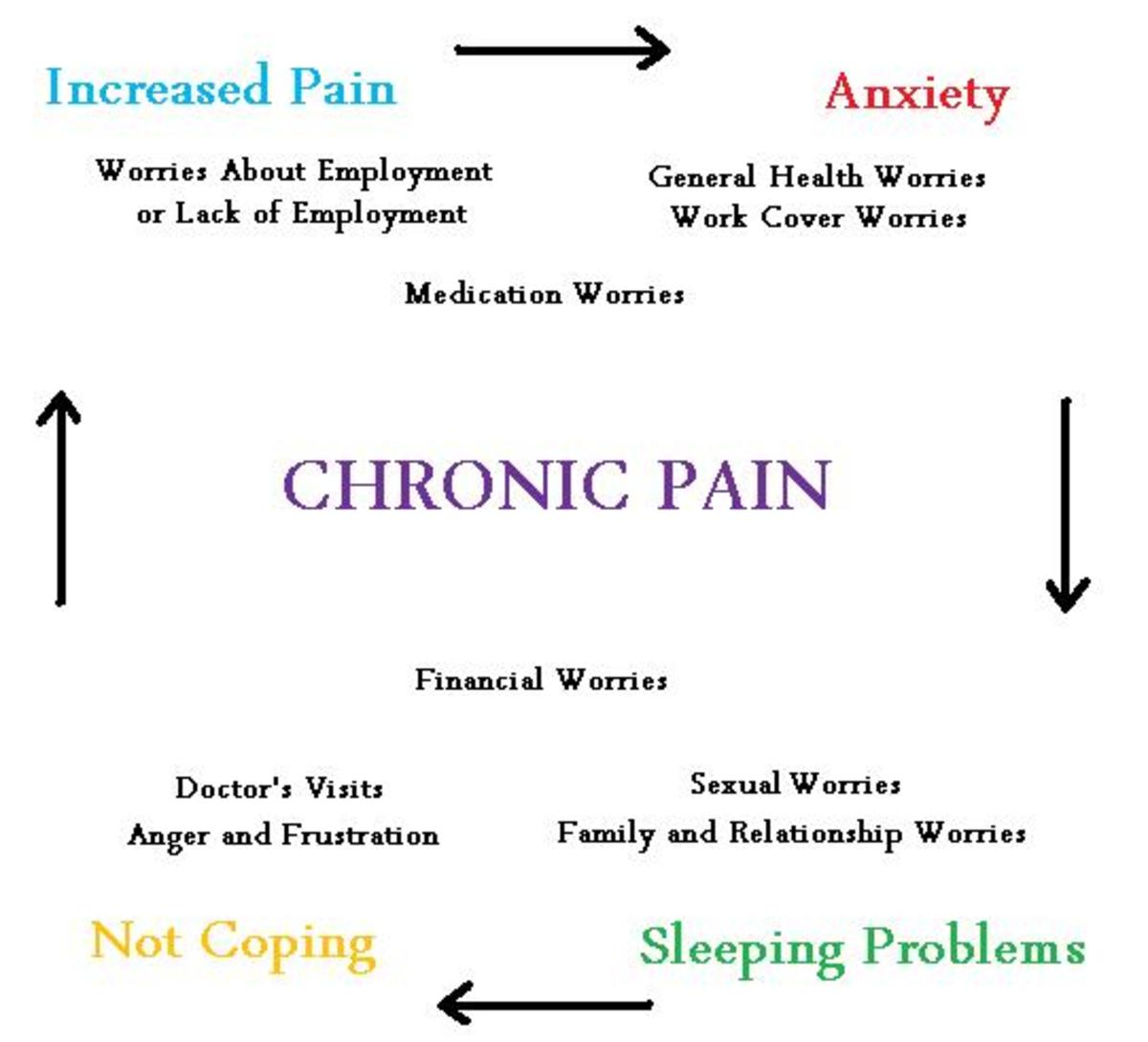 Your life can become a downward spiral it you don't take the precautions your body needs to be as pain free as possible.