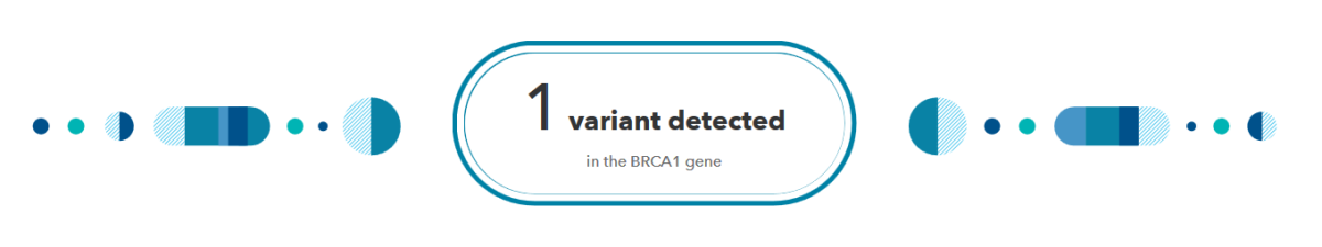 An example of part of 23andMe's BRCA report for someone who has a detected variant.