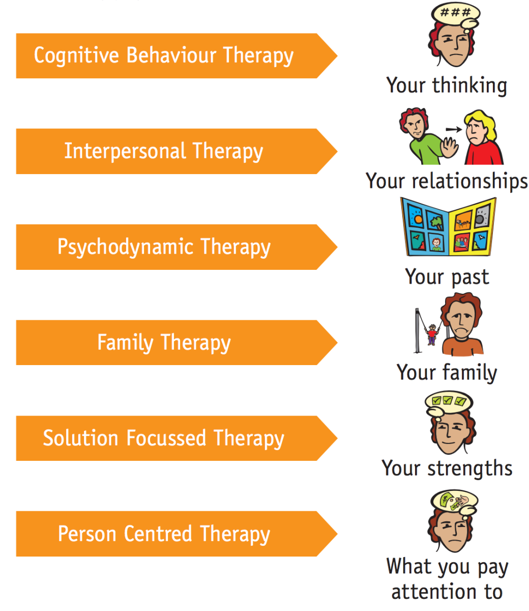 These aren't the only types of therapy, but these are the most common.