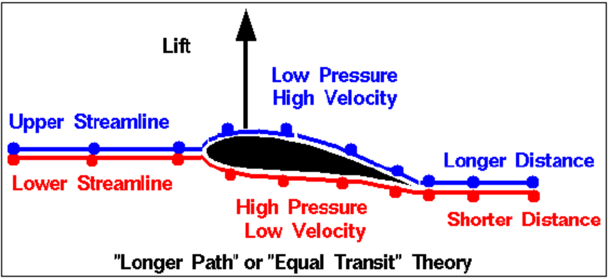 "Figure 1 - ""Equal Transit"" Theory (NASA, 2015)"