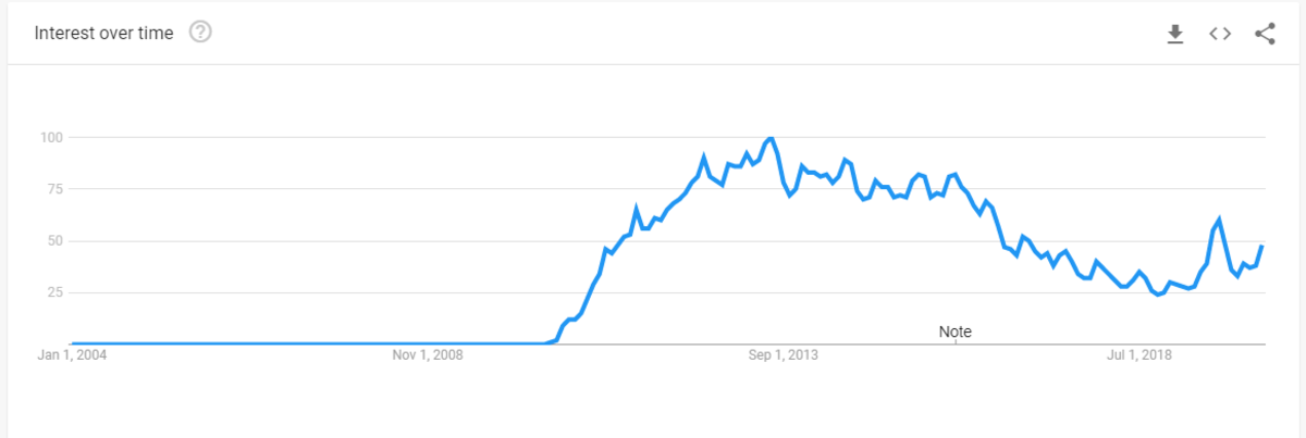 According to Google Trends, there has been a steady decline of interest.
