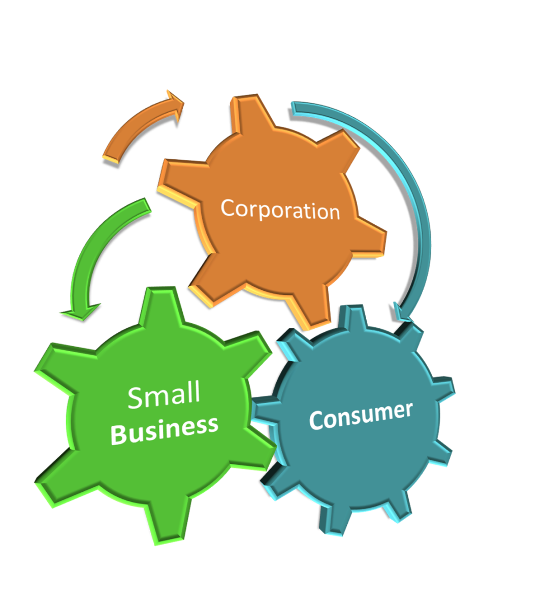 Components of a successful business model.