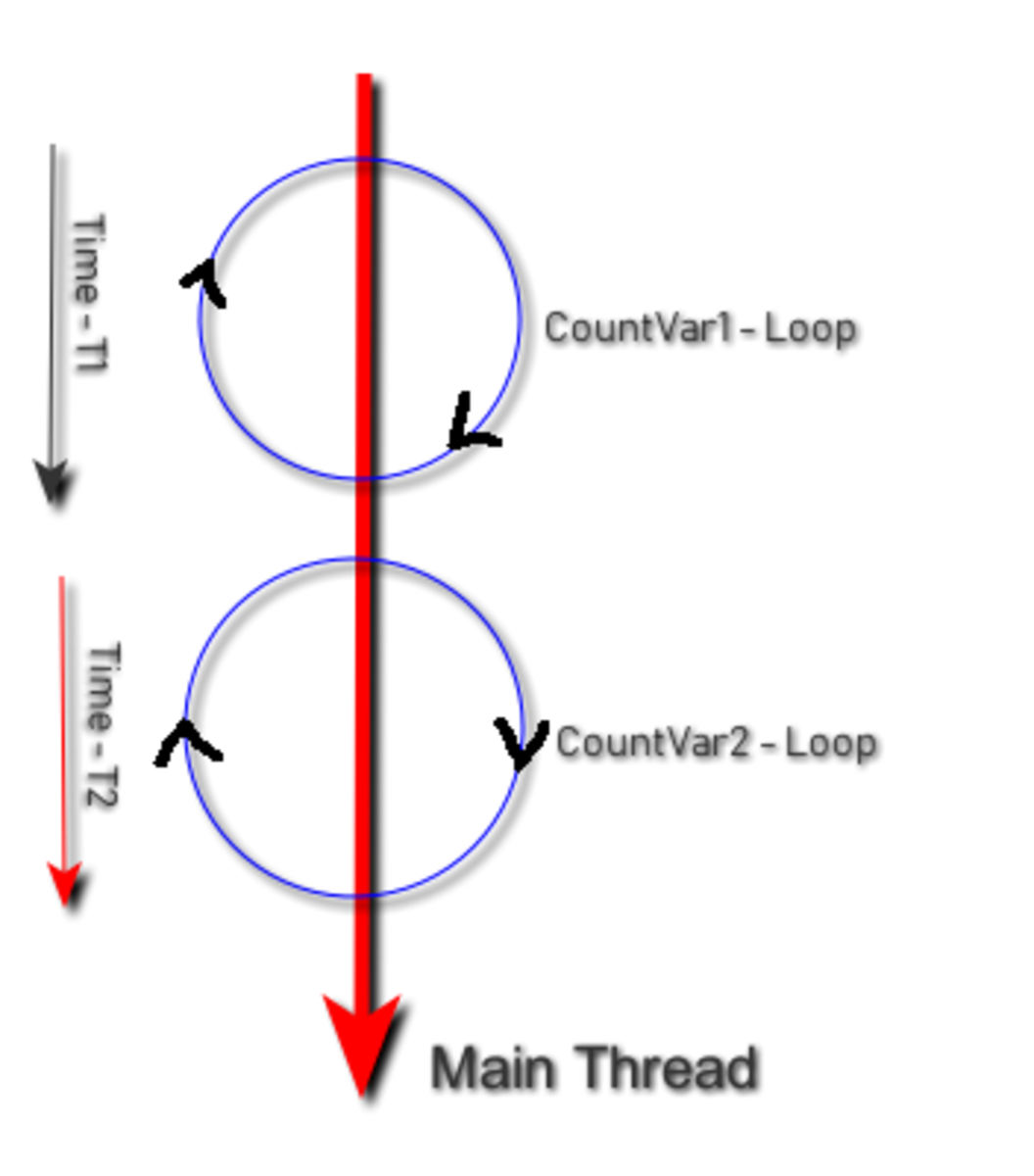 Two counting loops in Main Thread Context