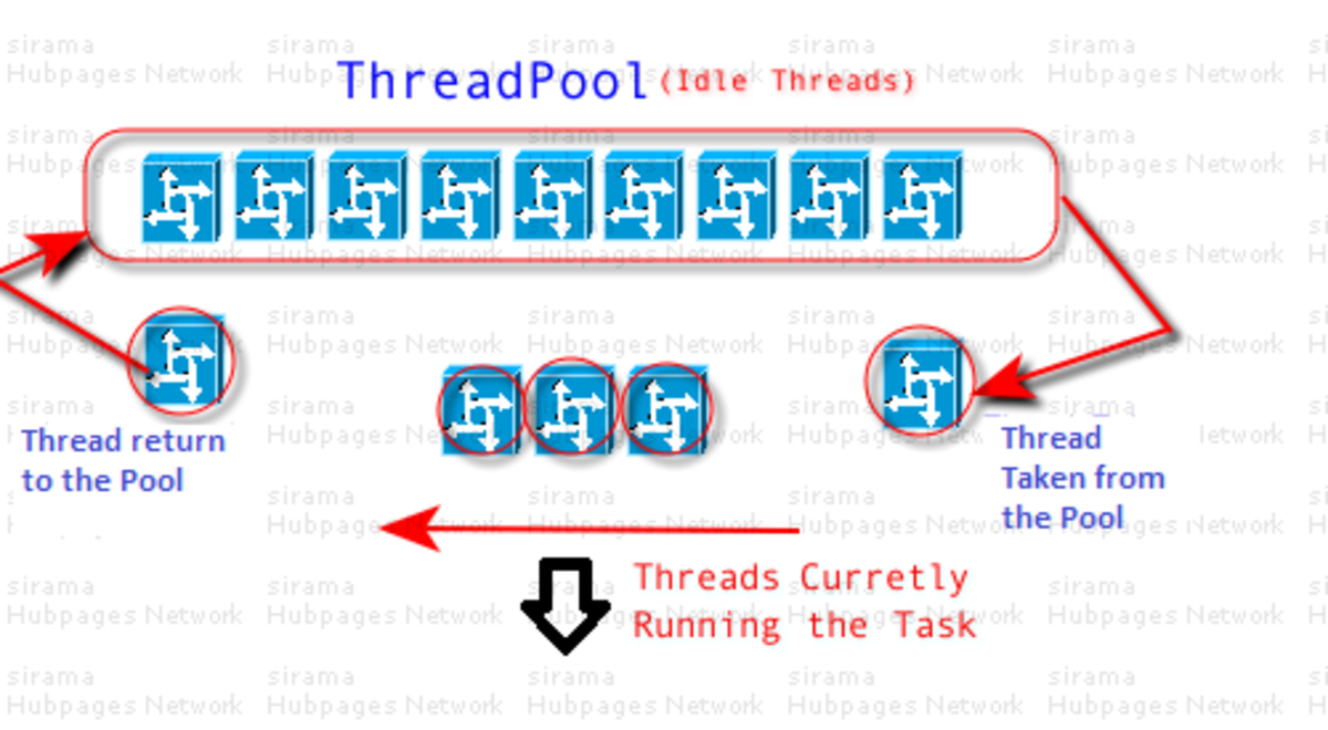 C# Threads and ThreadPool