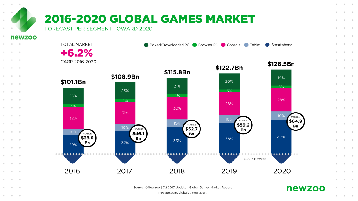 Global Game Market Report Revenue Estimates Through 2020