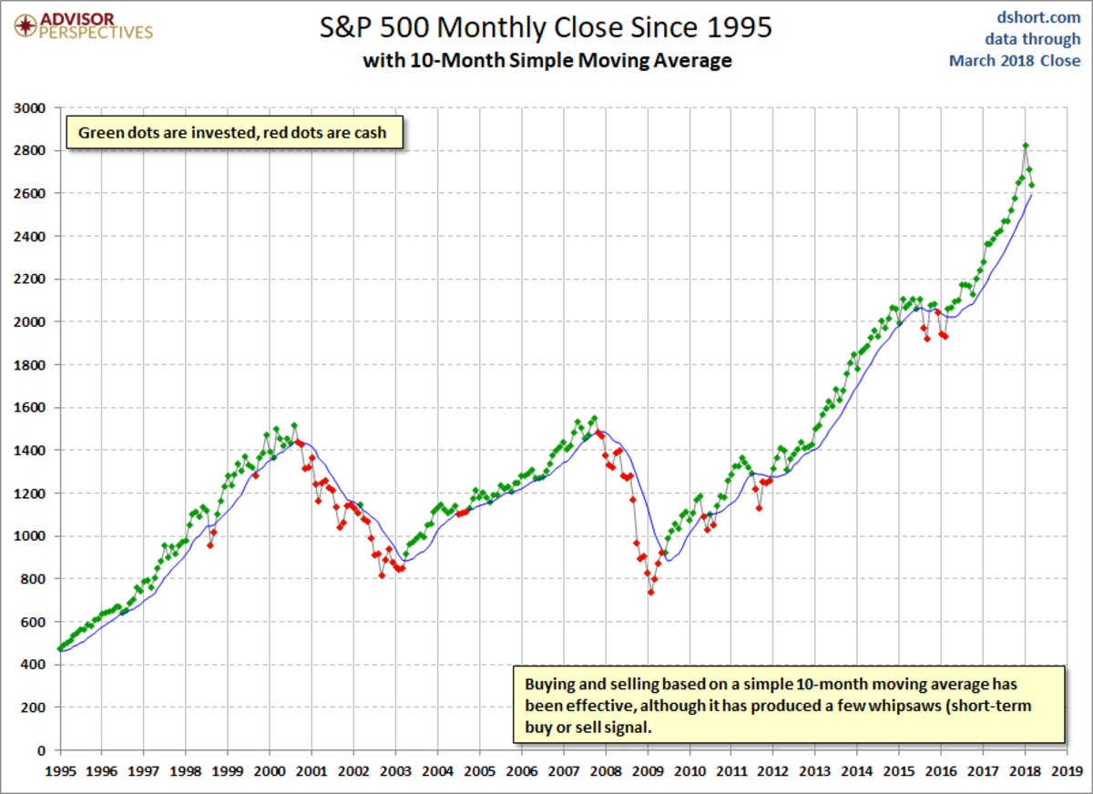 A Chart of the 12-Month Simple Moving Average of the S&P 500 Stock Index That Shows Buy and Sell Indicators