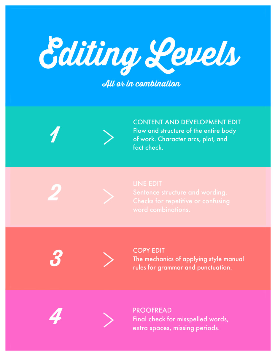 The Four Steps of Editing