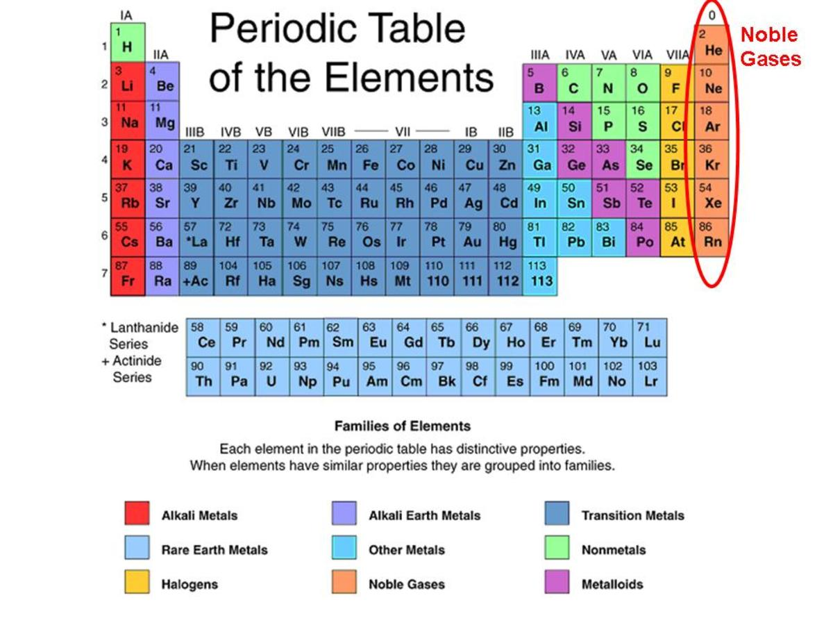 What's So Noble About Noble Gases?