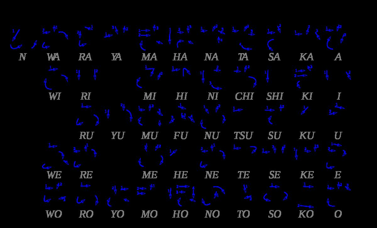 Simple Japanese Verb Conjugation Patterns