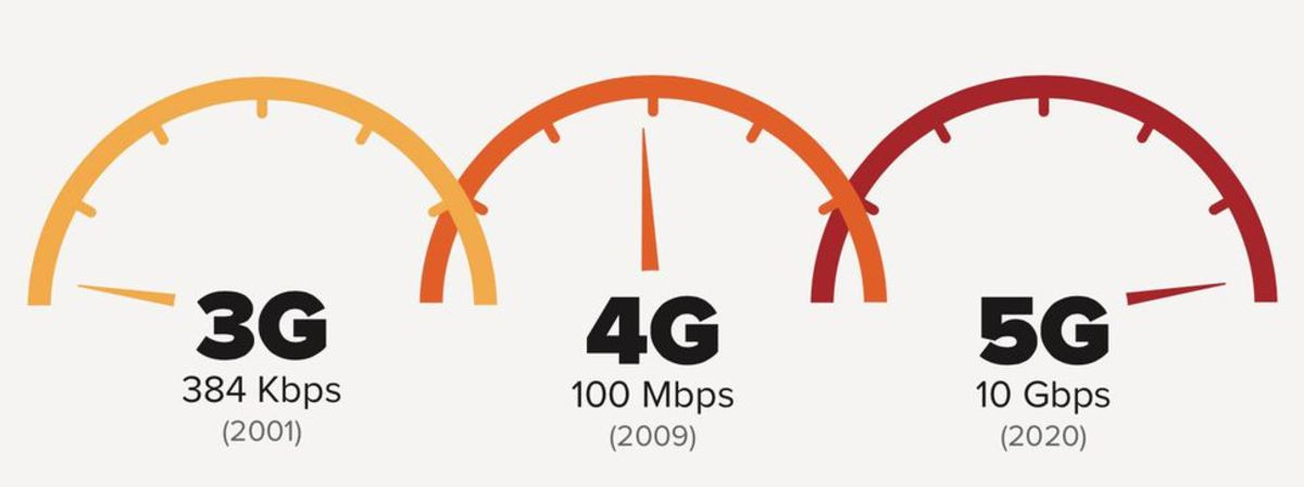 5G is a big step up in data transmission speeds versus 4G.