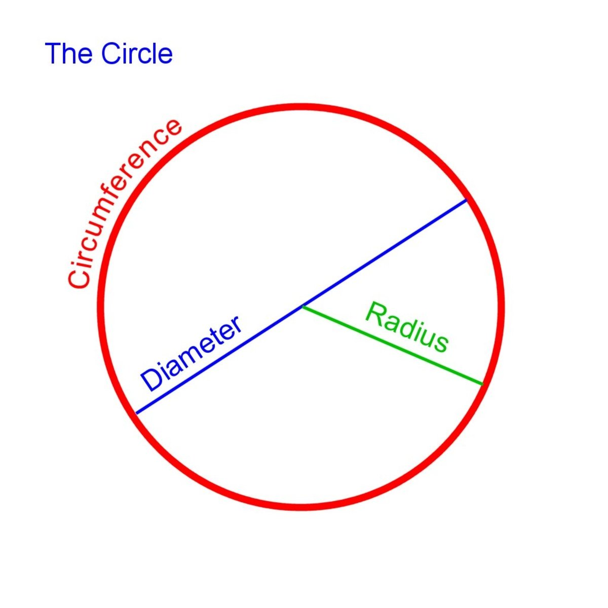 Circumference, diameter and radius