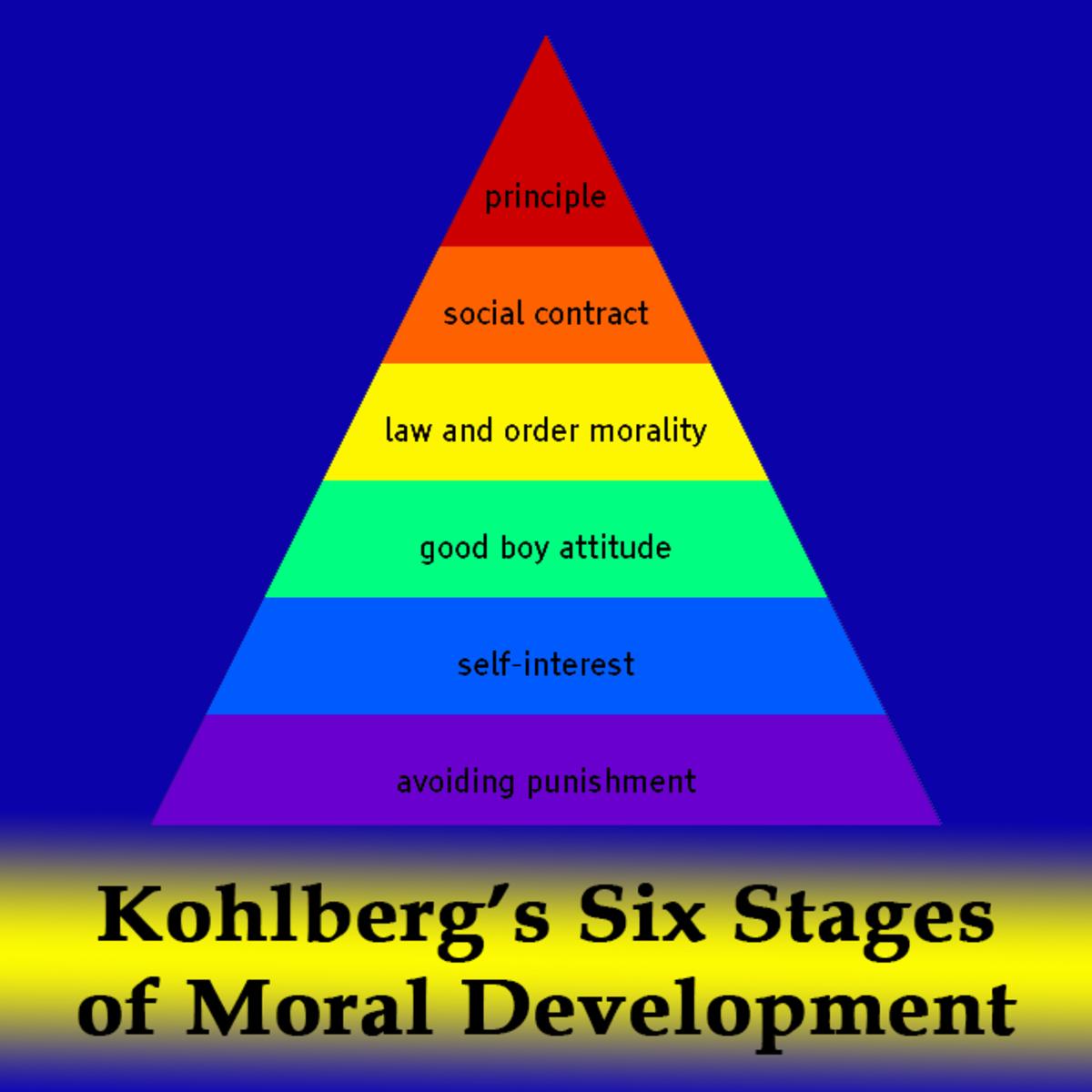 Kohlberg Moral Theory