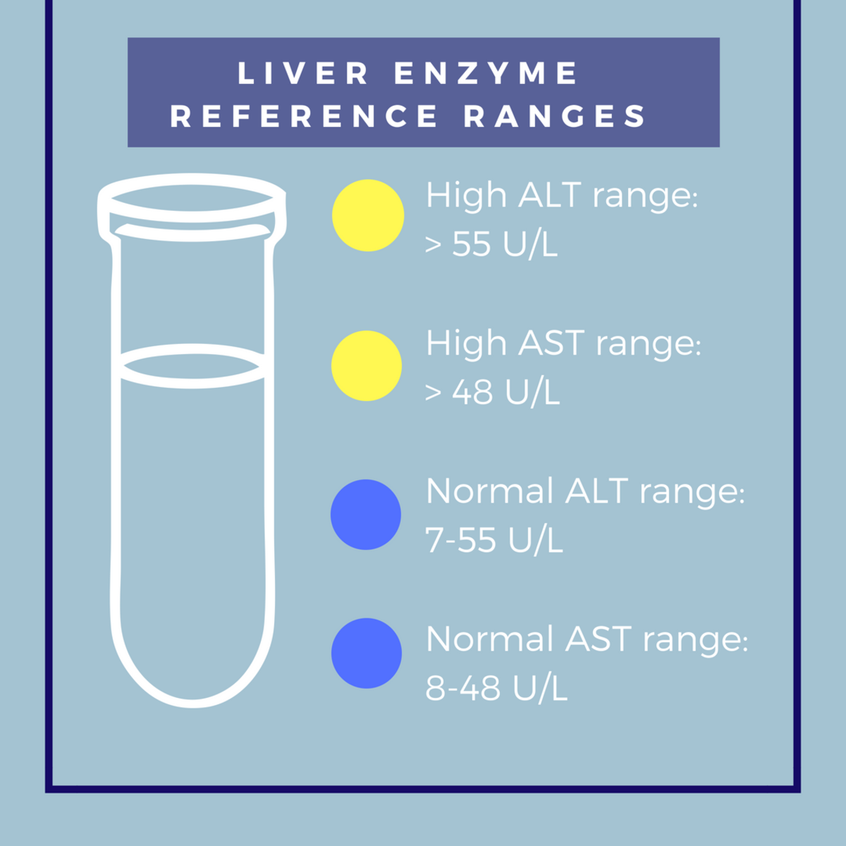 Normal and high reference ranges for ALT and AST liver values.