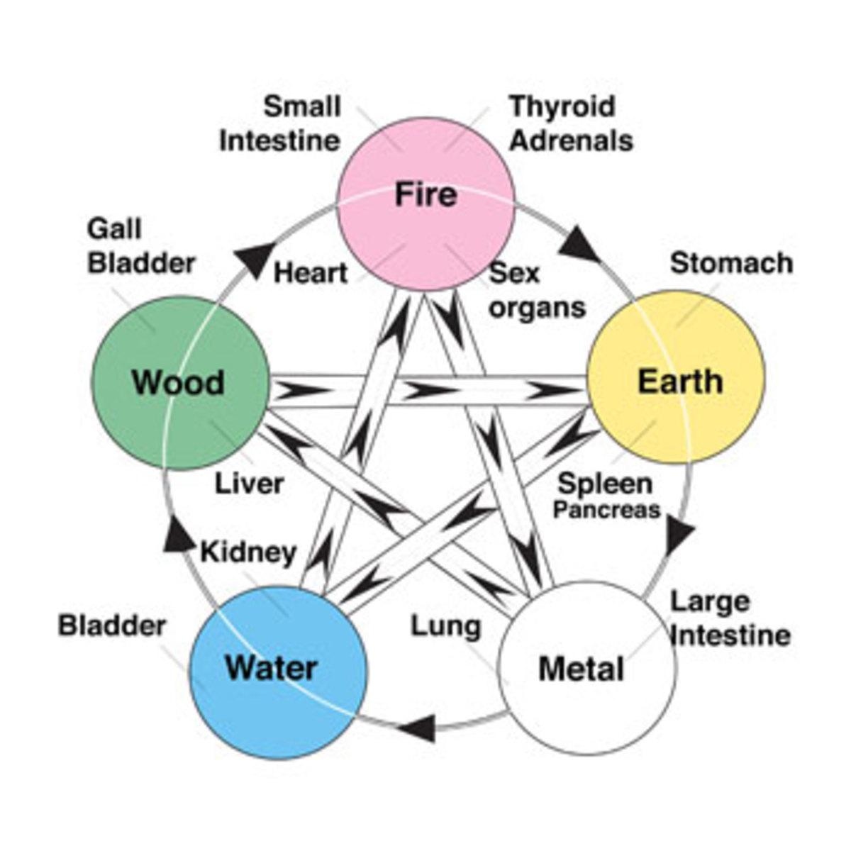 Elemental association.