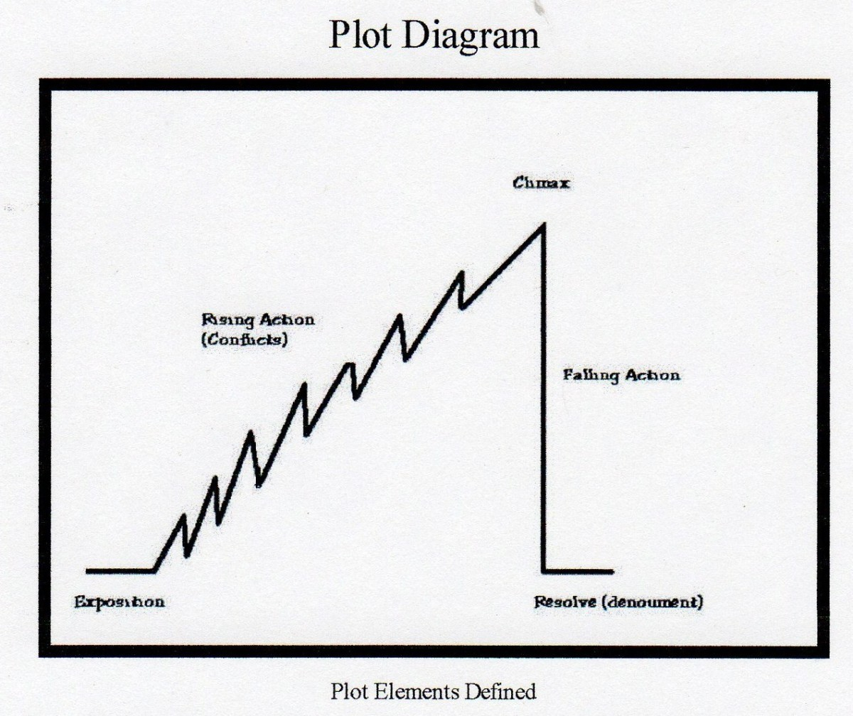 A plot for a novel is ascending short stories
