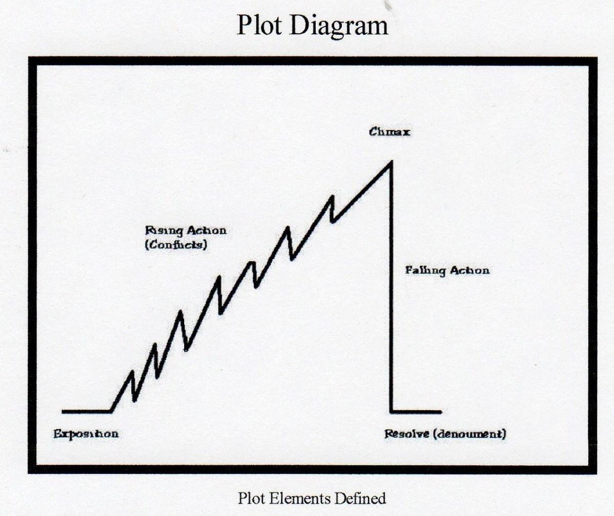 A plot for a novel is ascending short stories