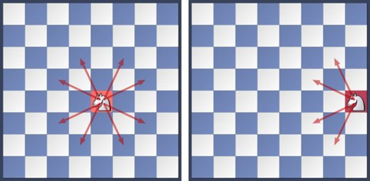 The knight demonstrates the power of centralization. From the center it controls 8 squares. On the edge it controls only 4.