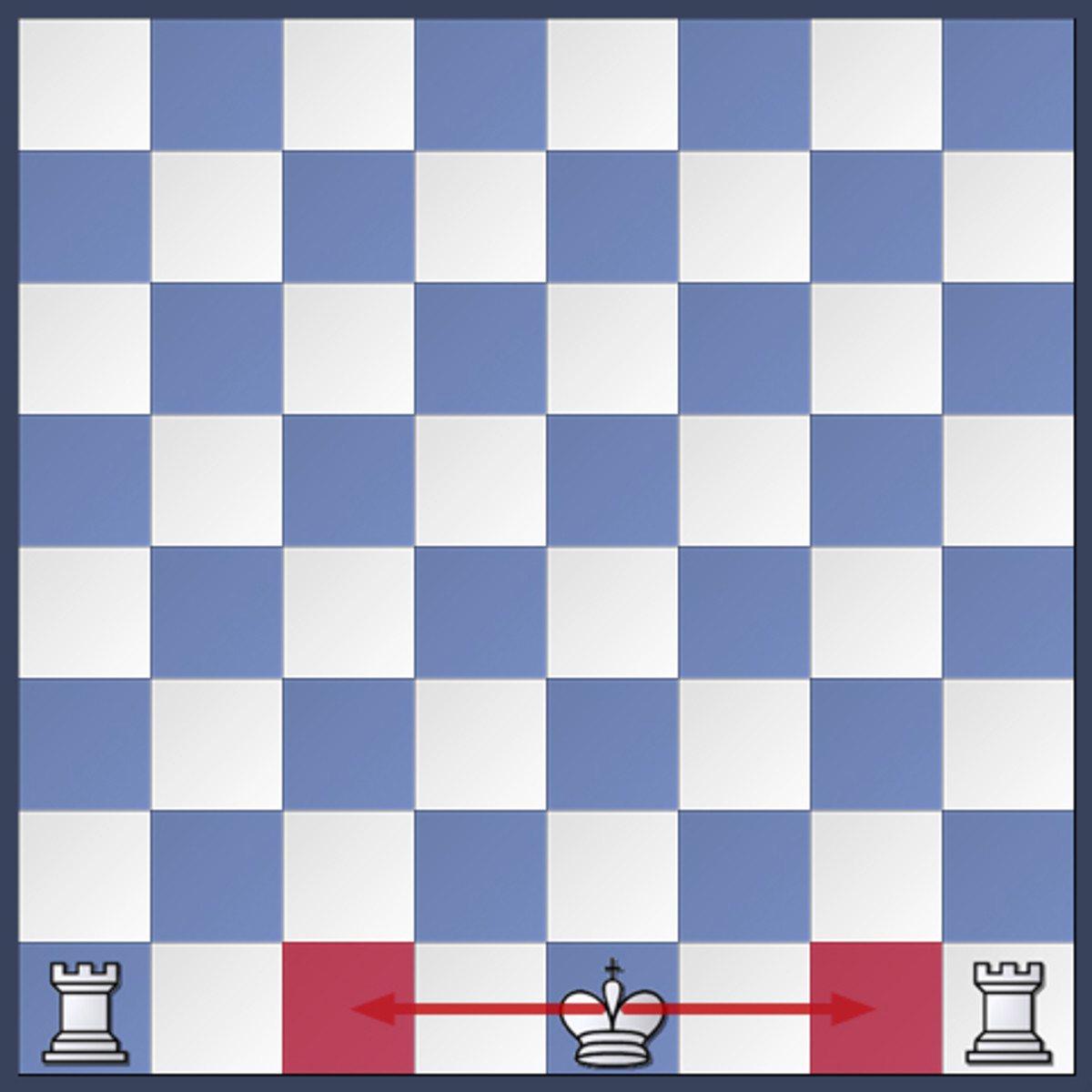 The king can castle by moving two squares to the left or two squares to the right towards his own rook.