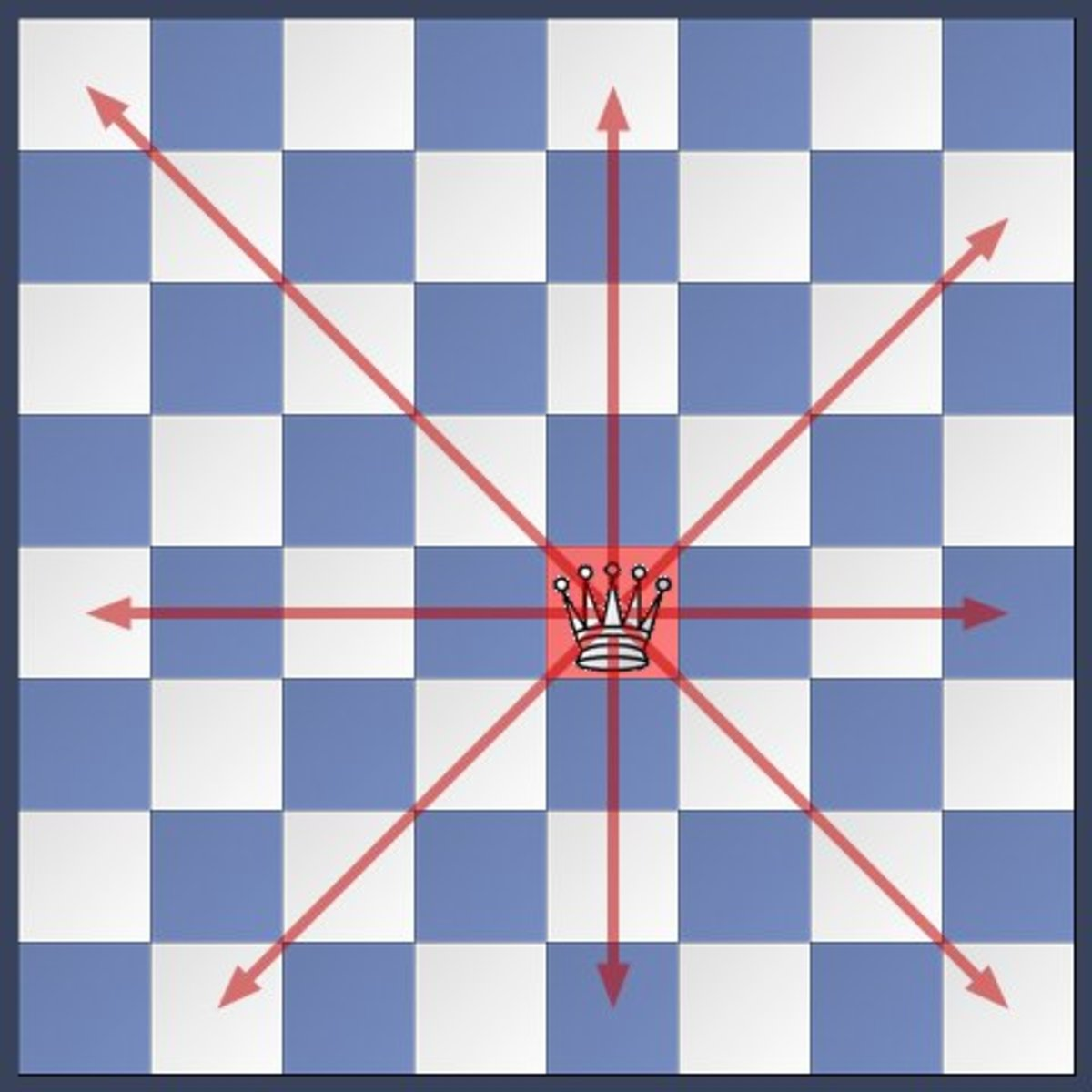 The queen can move to any square vertically, horizontally, or diagonally no matter the distance.