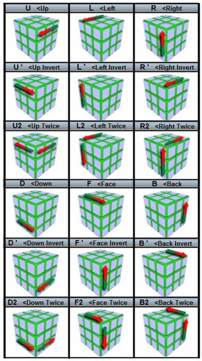 The Easiest Way To Solve A Rubiks Cube With Step By Step Pictures
