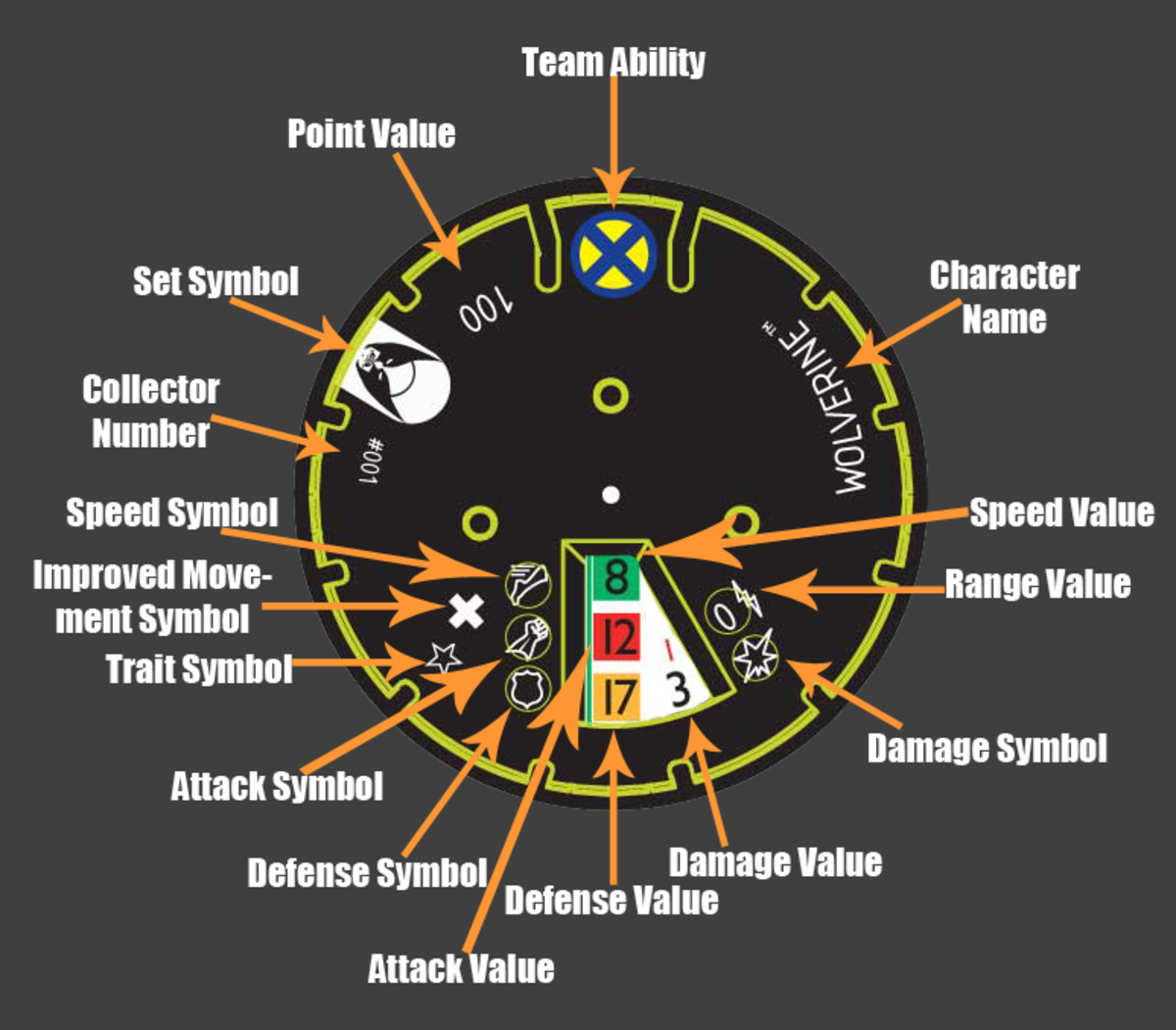 How do you read a heroclix dial?