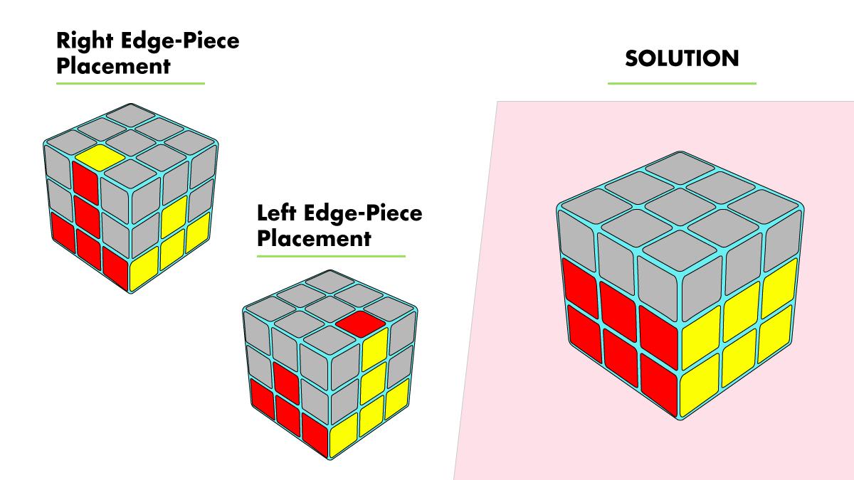 3. Solving Edge-Piece Placement