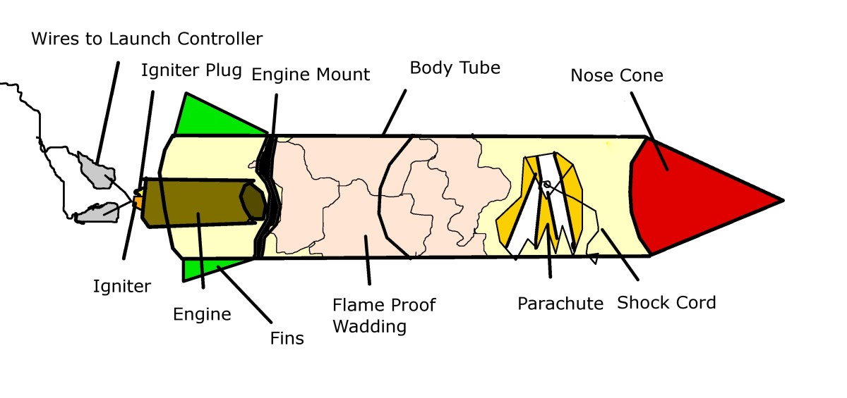 Every model rocket contains an engine, recovery wadding, a parachute with shock cord, a rocket body, and a nose cone.