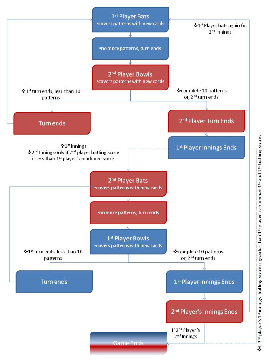 Use this Cricket card game flowchart to assist with the game's progress
