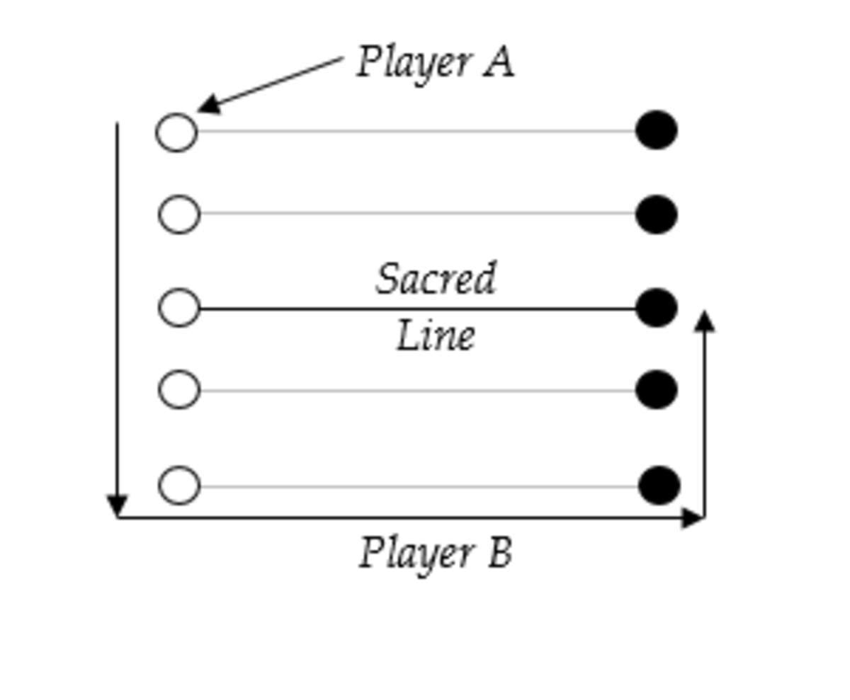 How a five lines board game looks and the path a player takes.
