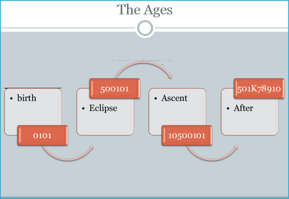 A map diagram of a world's ages.