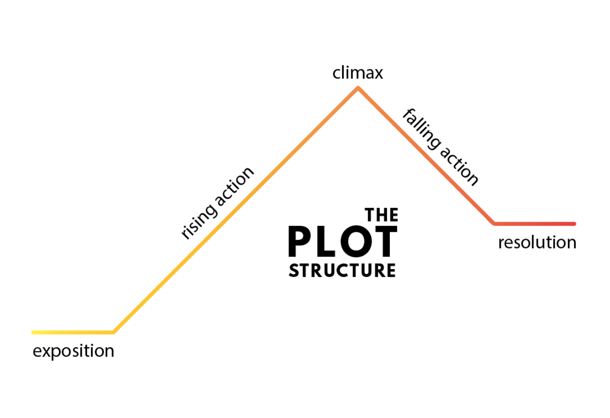 the plot structure of a novel