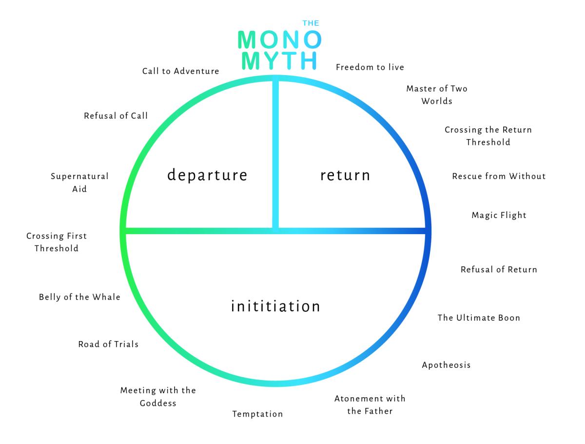 Hero's Journey, or monomyth