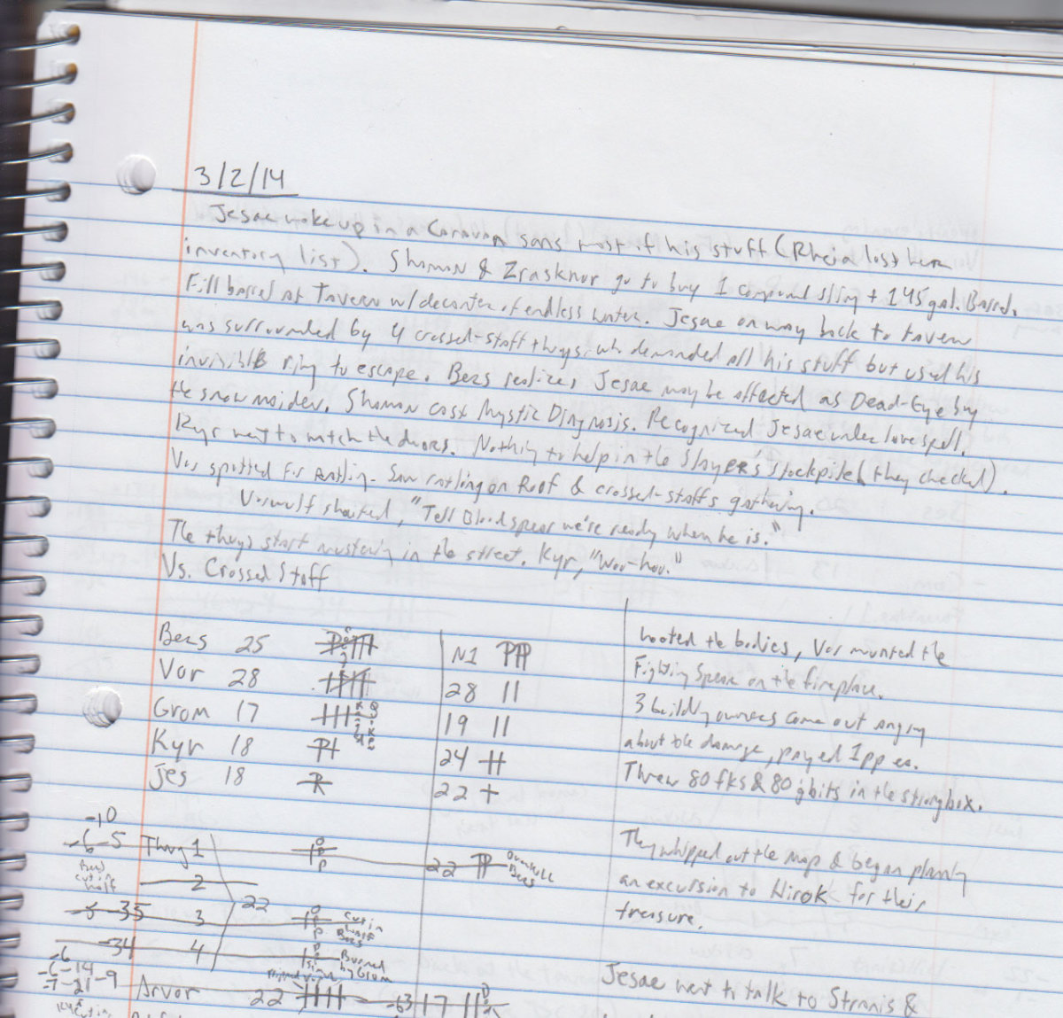 Semi-Organized Session Notes