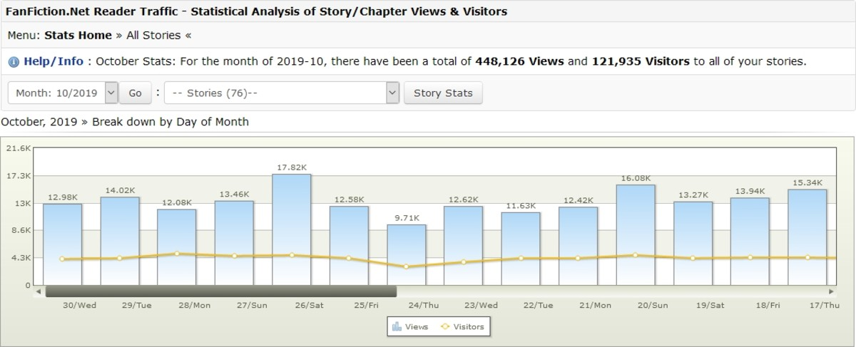 The kind of Fanfiction.net story stats everyone wants to see - because more readers is always better.