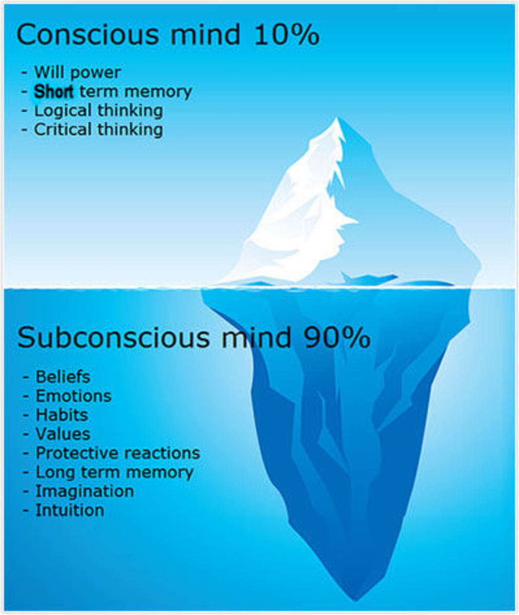 Image result for Iceberg illustration subconscious mind