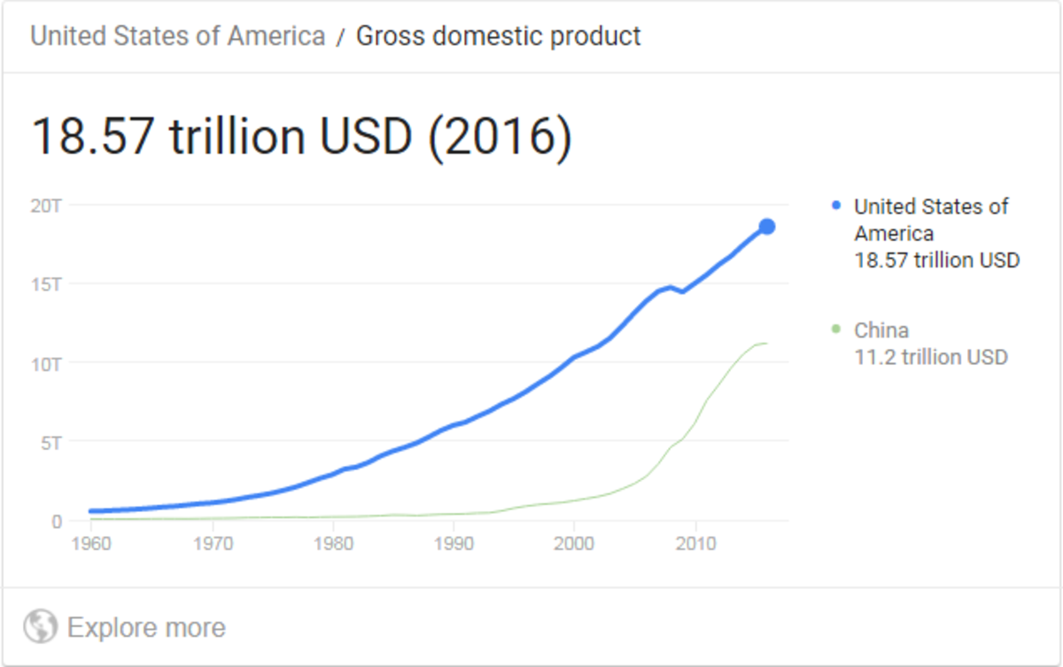 What Is GDP? What is GNP? A Basic Guide to Understanding Economic Terms
