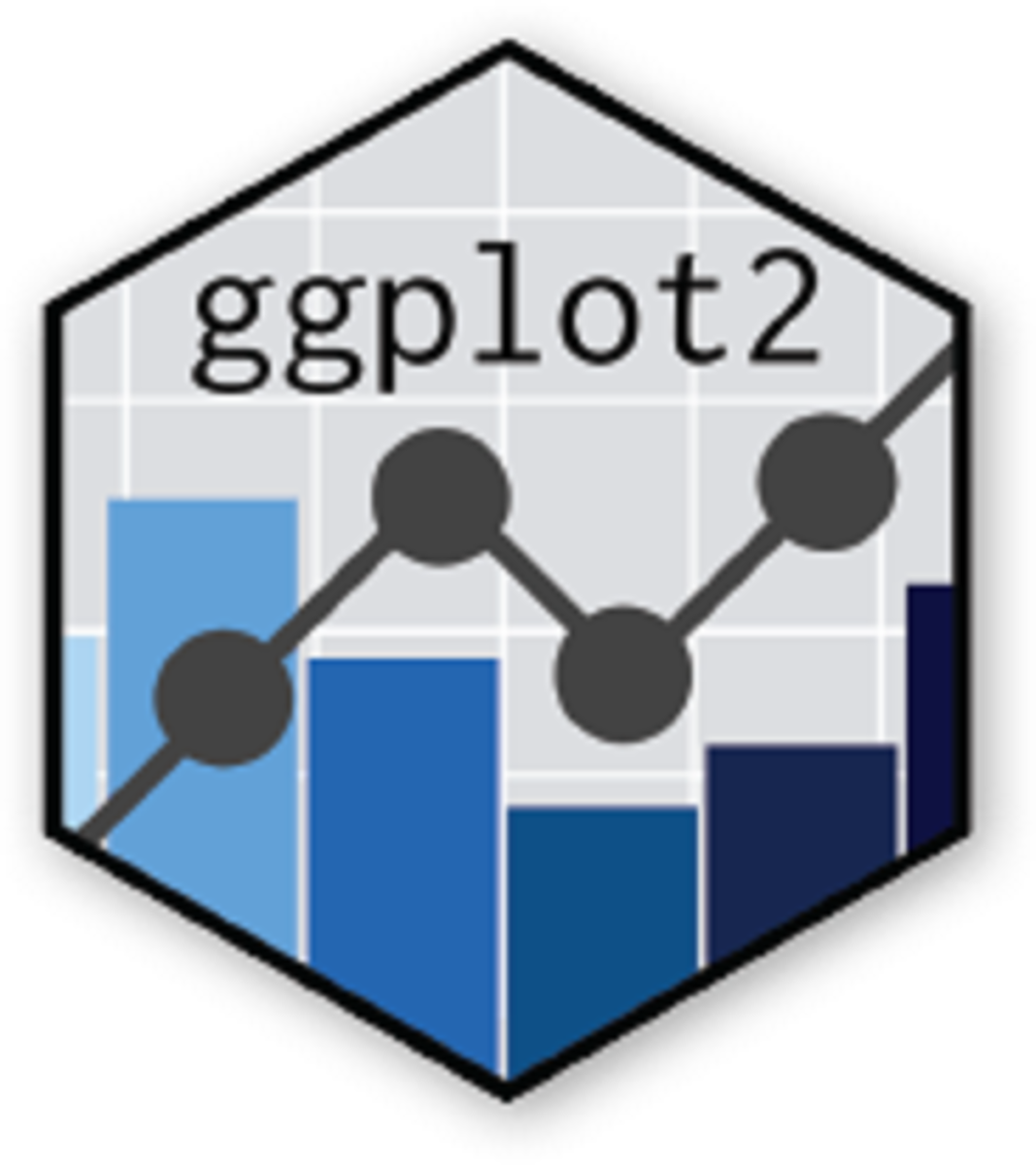 Starting With ggplot2 in R