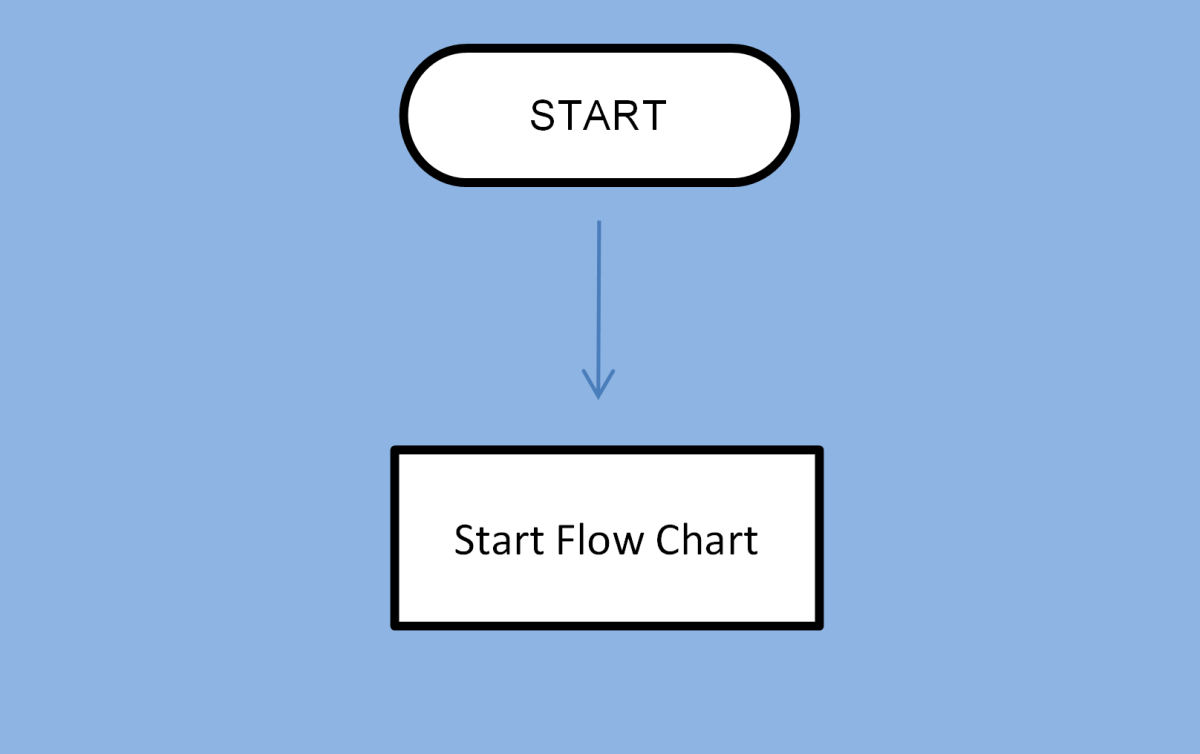 How to Create a Basic Flow Chart