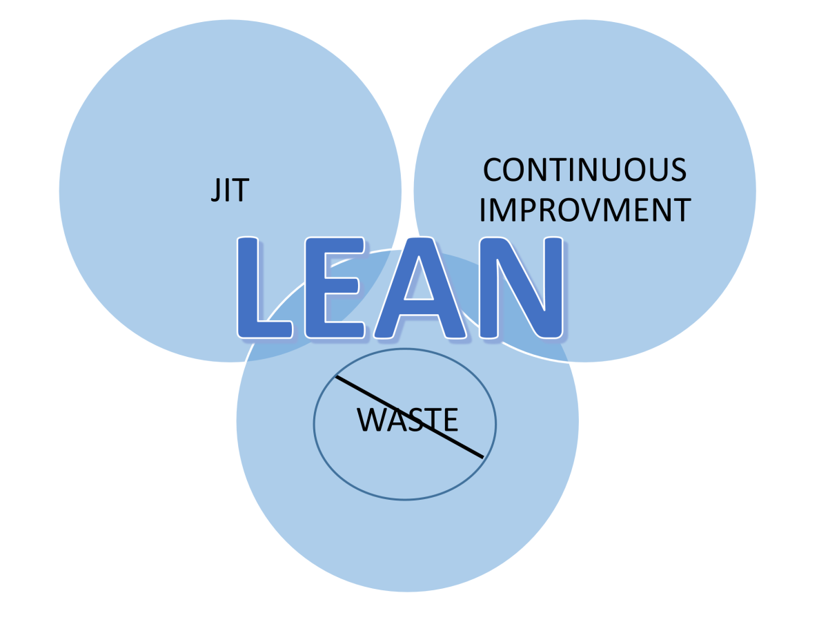 Valuable Lean Manufacturing Tools That Can Improve Business