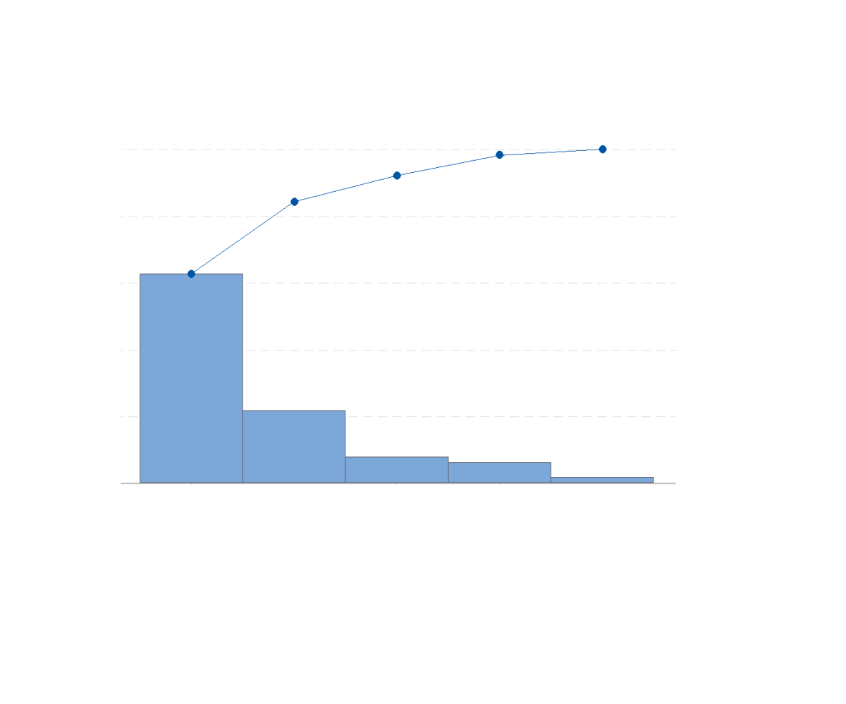 A Pareto chart is a combination of a bar graph and line graph. The bars on the graph represent descending ordered individual values for the bars, and a cumulative total is represented by the line graph.