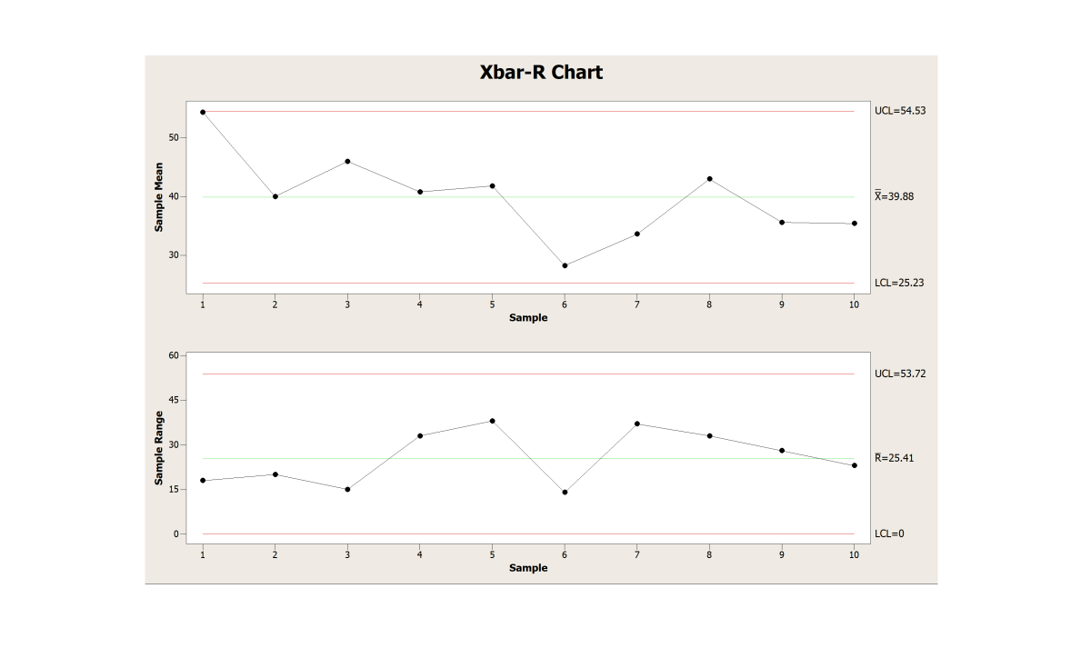 XBar-R charts are control charts that monitor variable data when samples are collected at regular intervals from processes.