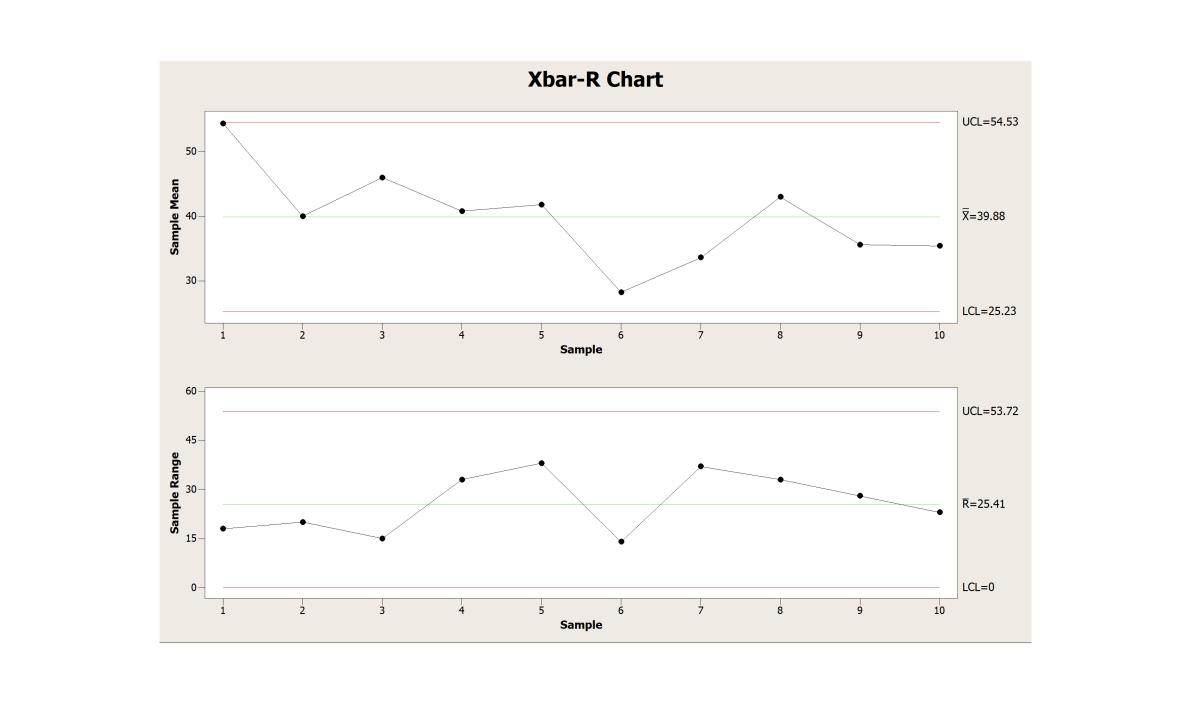 How to Create an Xbar-R Chart in Minitab 18
