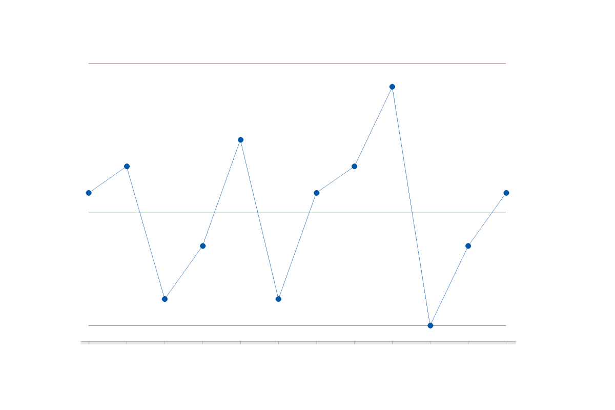 How to Create a P-Chart in Minitab 18