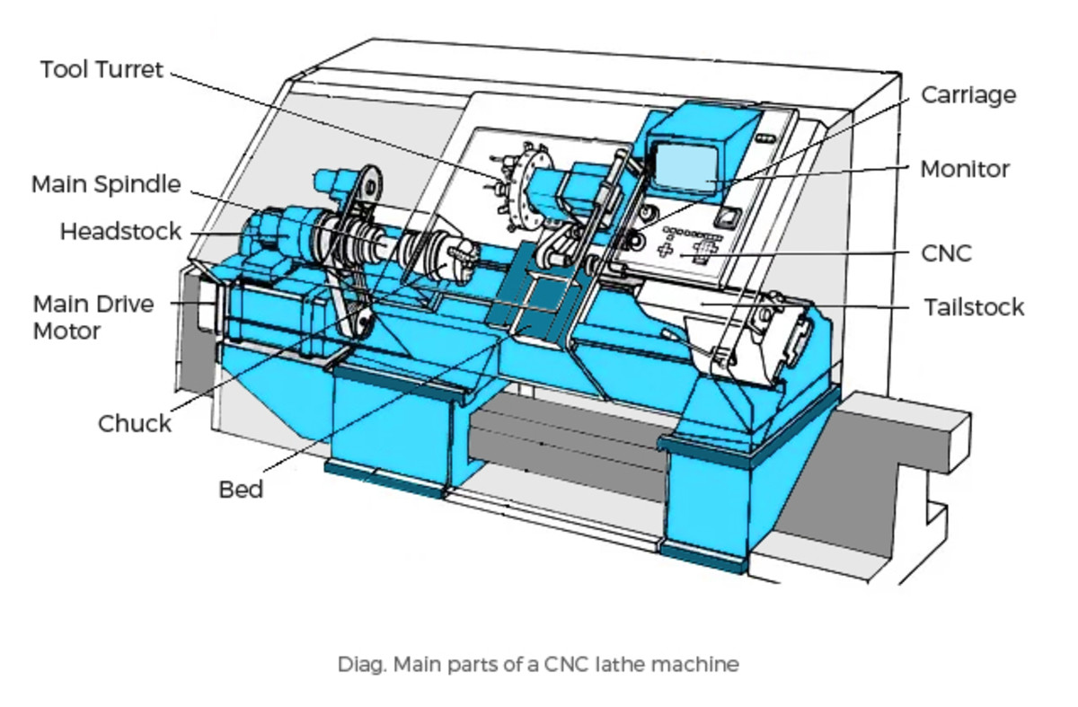 Cnc Lathe Diagram Auto Electrical Wiring Diagram